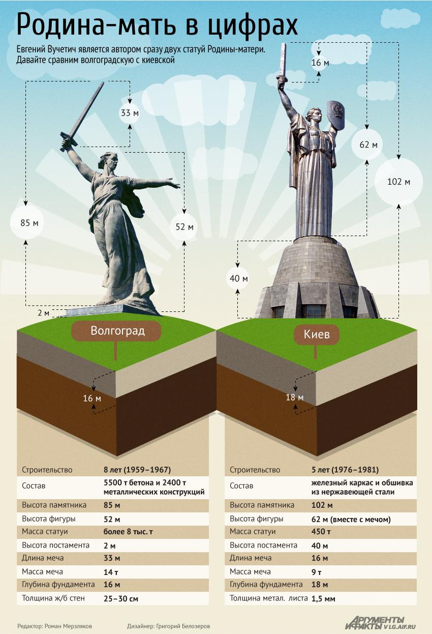 Волгоград Родина Мать инфографика