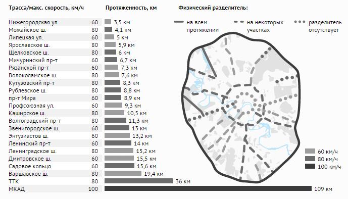 Самые безопасные дороги  Москвы