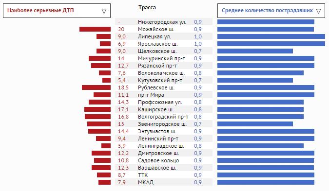 Количество аварий на московских дорогах в 2013